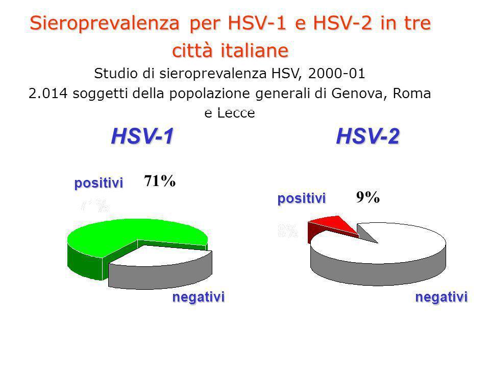 Sieroprevalenza per HSV-1 e HSV-2 in tre città italiane Studio di sieroprevalenza HSV, 2000-01 2.014 soggetti della popolazione generali di Genova, Roma e Lecce