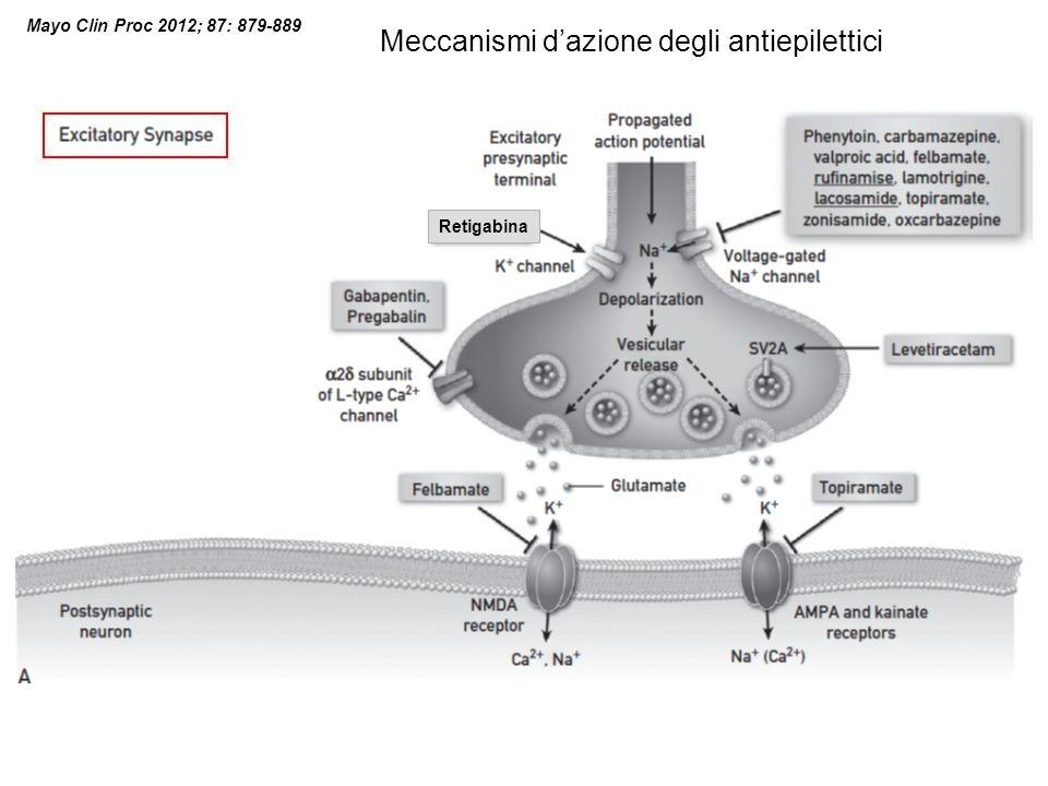 Meccanismi d'azione degli antiepilettici