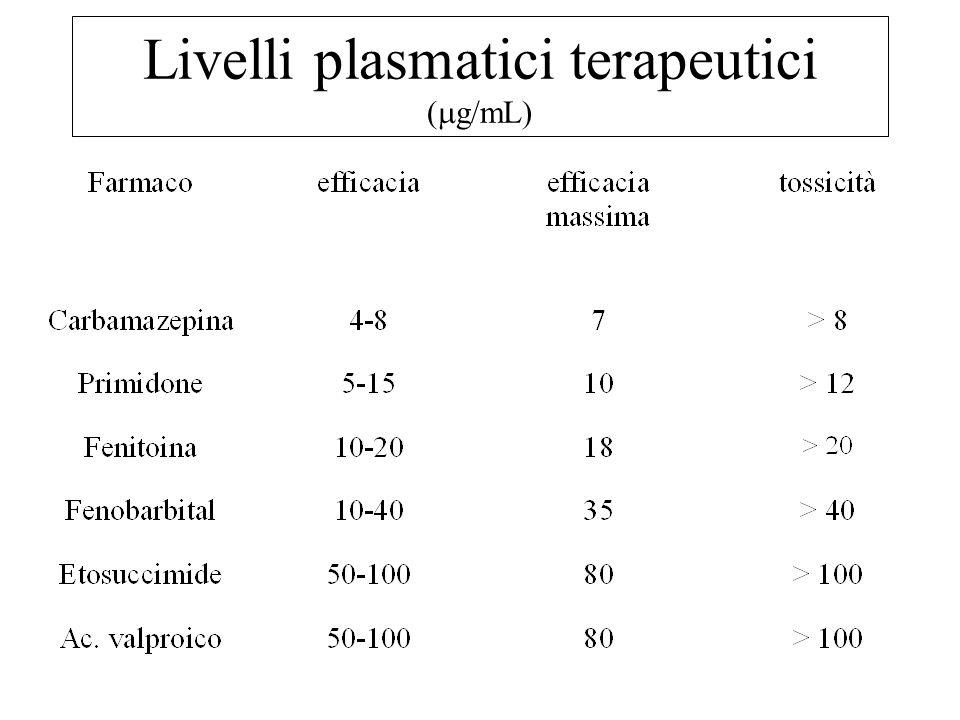Livelli plasmatici terapeutici (mg/mL)
