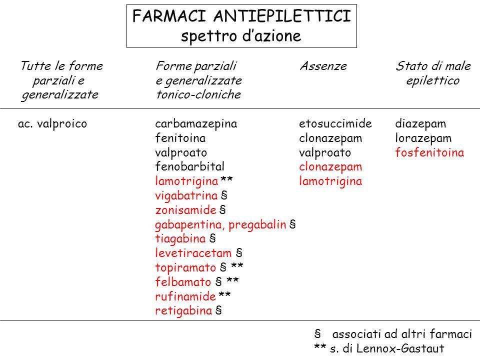 FARMACI ANTIEPILETTICI