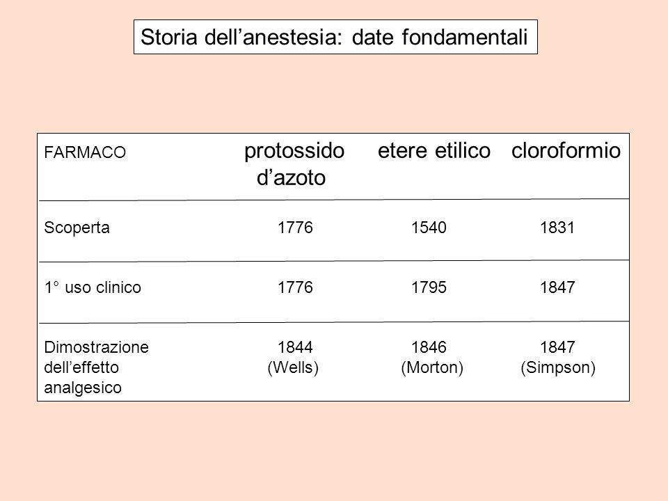 Storia dell'anestesia: date fondamentali
