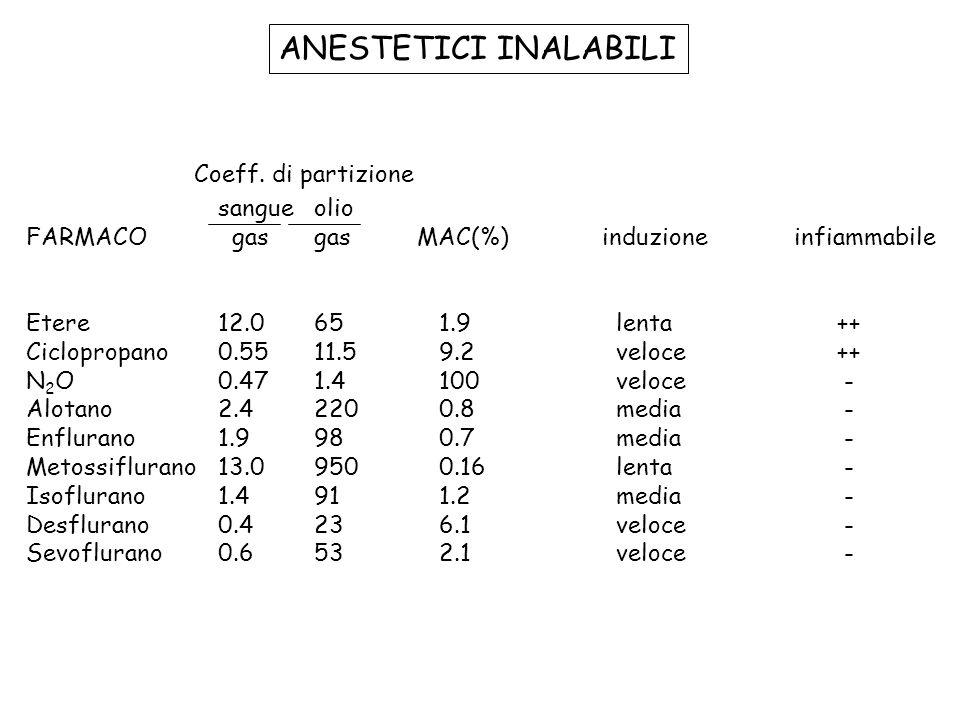 ANESTETICI INALABILI Coeff. di partizione sangue olio