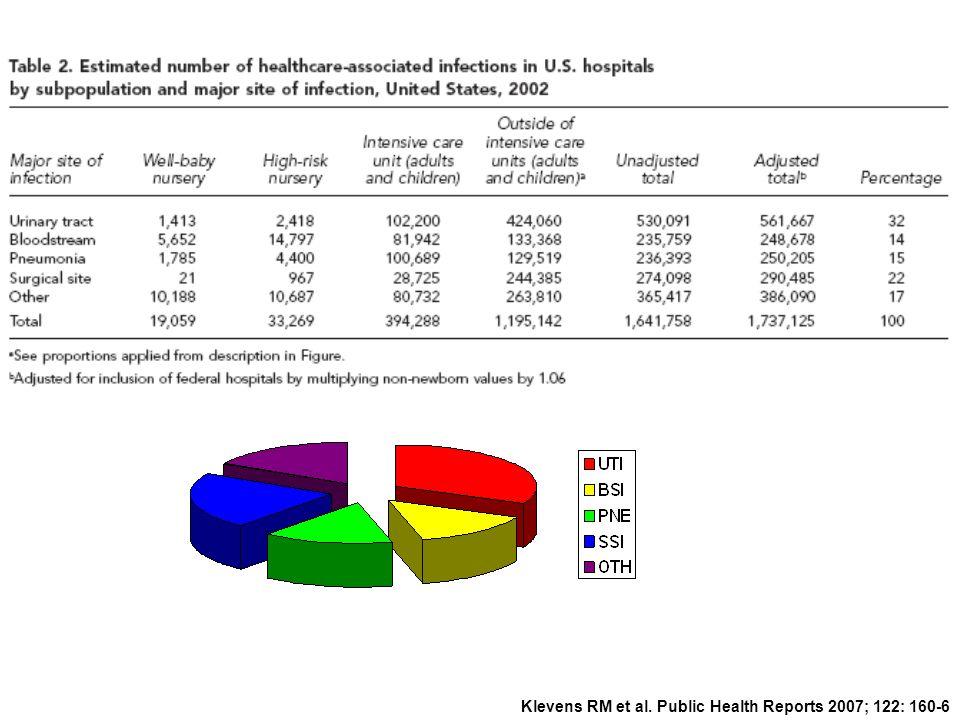Klevens RM et al. Public Health Reports 2007; 122: 160-6