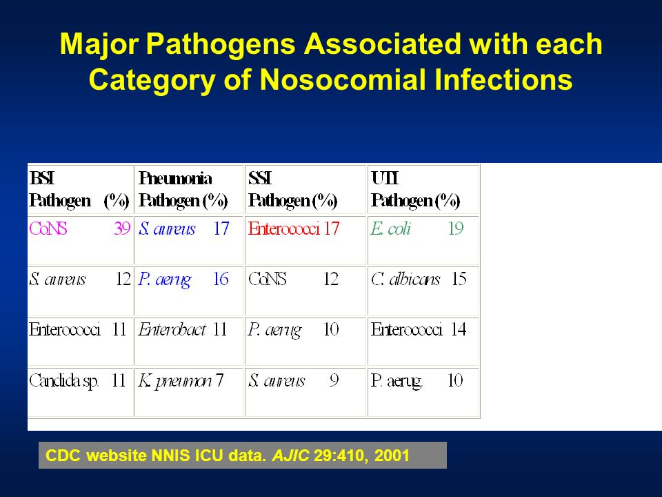 Major Pathogens Associated with each Category of Nosocomial Infections