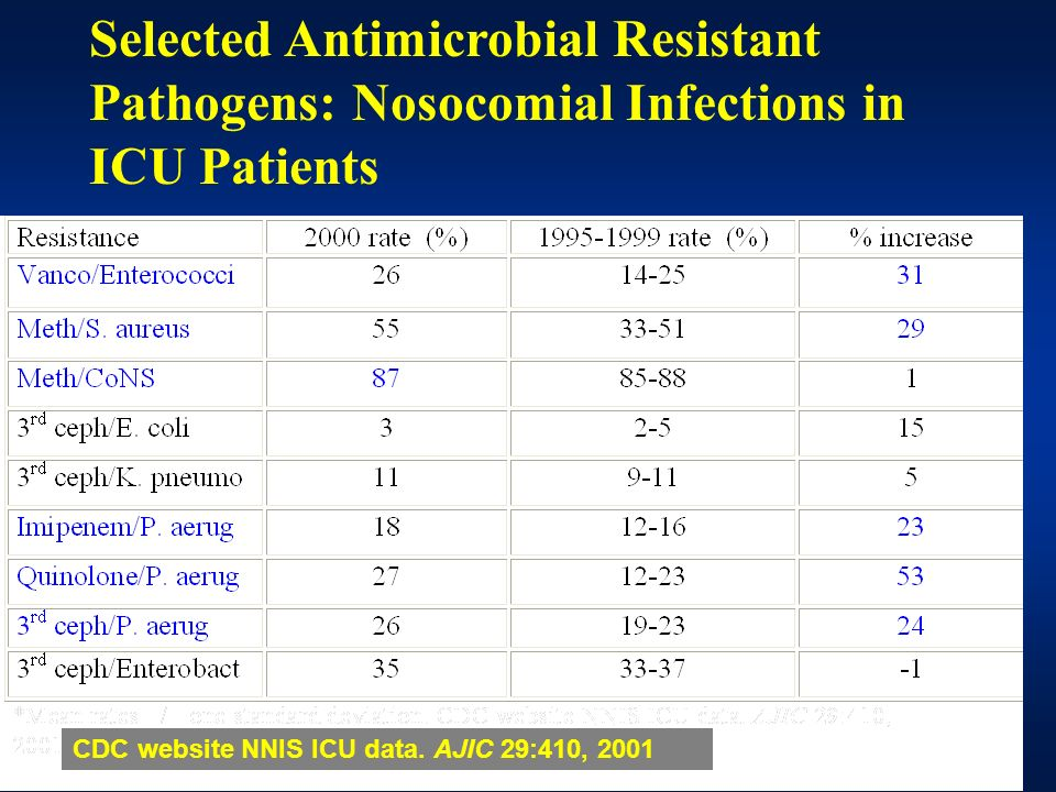 Selected Antimicrobial Resistant Pathogens: Nosocomial Infections in ICU Patients