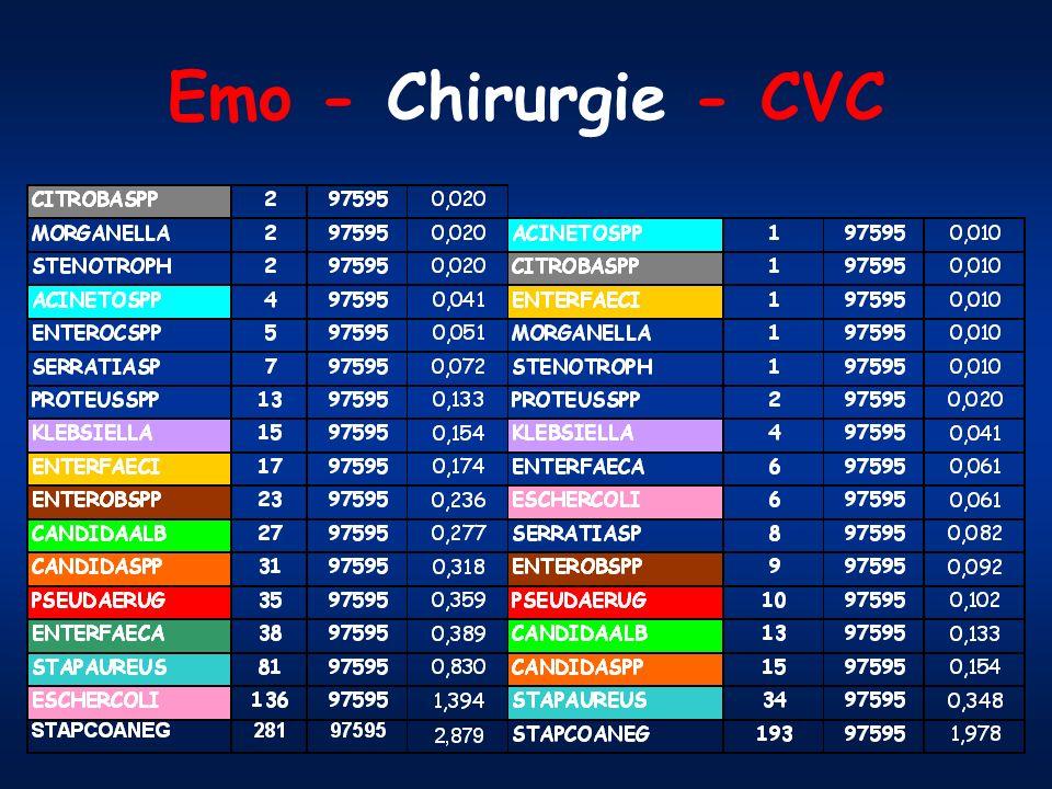 Emo - Chirurgie - CVC