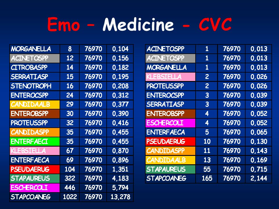 Emo – Medicine - CVC