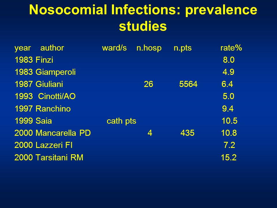 Nosocomial Infections: prevalence studies