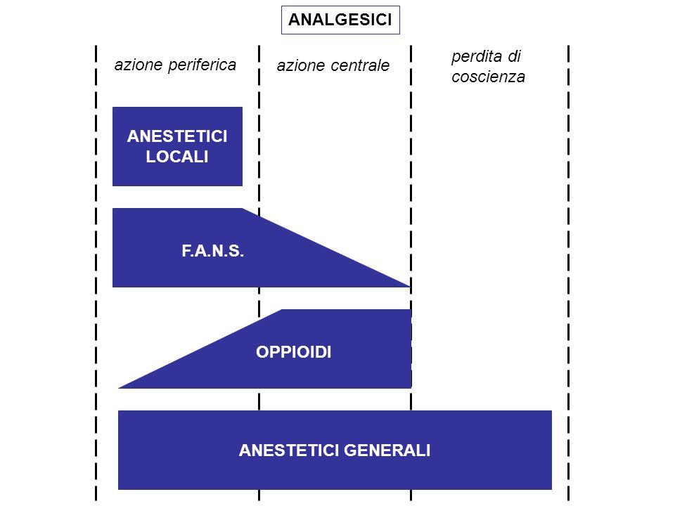 ANALGESICI perdita di. coscienza. azione periferica. azione centrale. ANESTETICI. LOCALI. F.A.N.S.