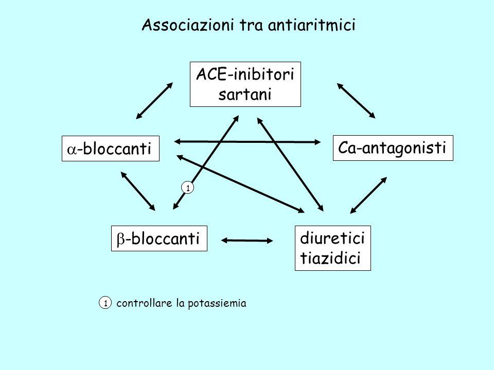 Associazioni tra antiaritmici