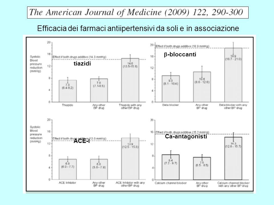 Efficacia dei farmaci antiipertensivi da soli e in associazione