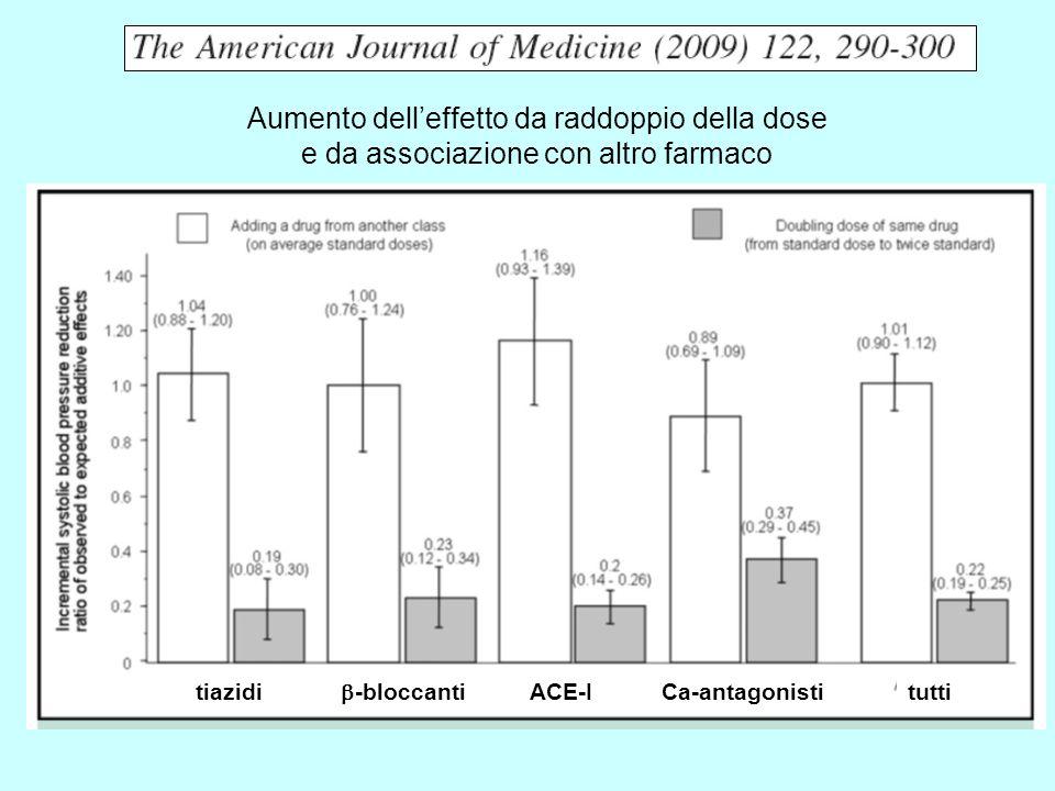 Aumento dell'effetto da raddoppio della dose