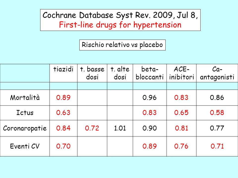 Cochrane Database Syst Rev. 2009, Jul 8,