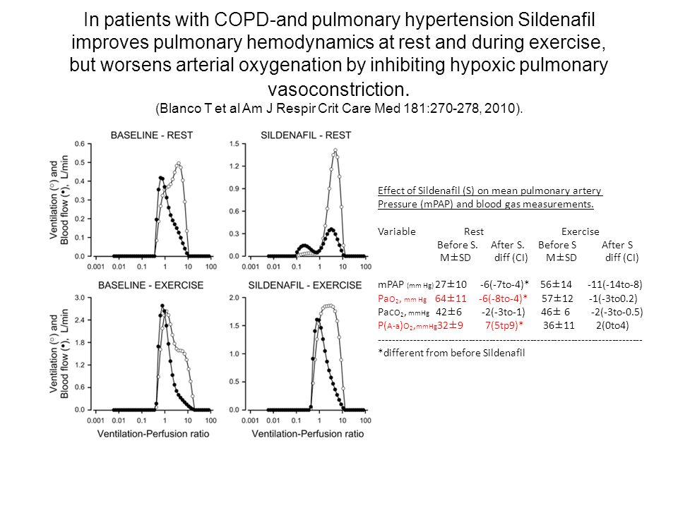 In patients with COPD-and pulmonary hypertension Sildenafil improves pulmonary hemodynamics at rest and during exercise, but worsens arterial oxygenation by inhibiting hypoxic pulmonary vasoconstriction. (Blanco T et al Am J Respir Crit Care Med 181:270-278, 2010).