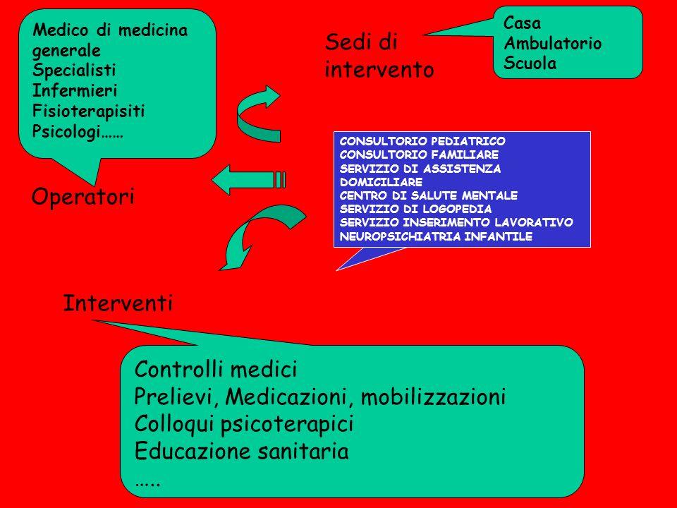 Prelievi, Medicazioni, mobilizzazioni Colloqui psicoterapici