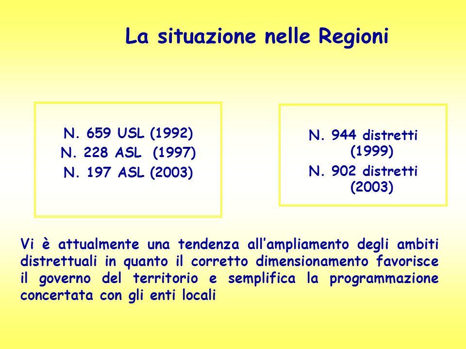 La situazione nelle Regioni