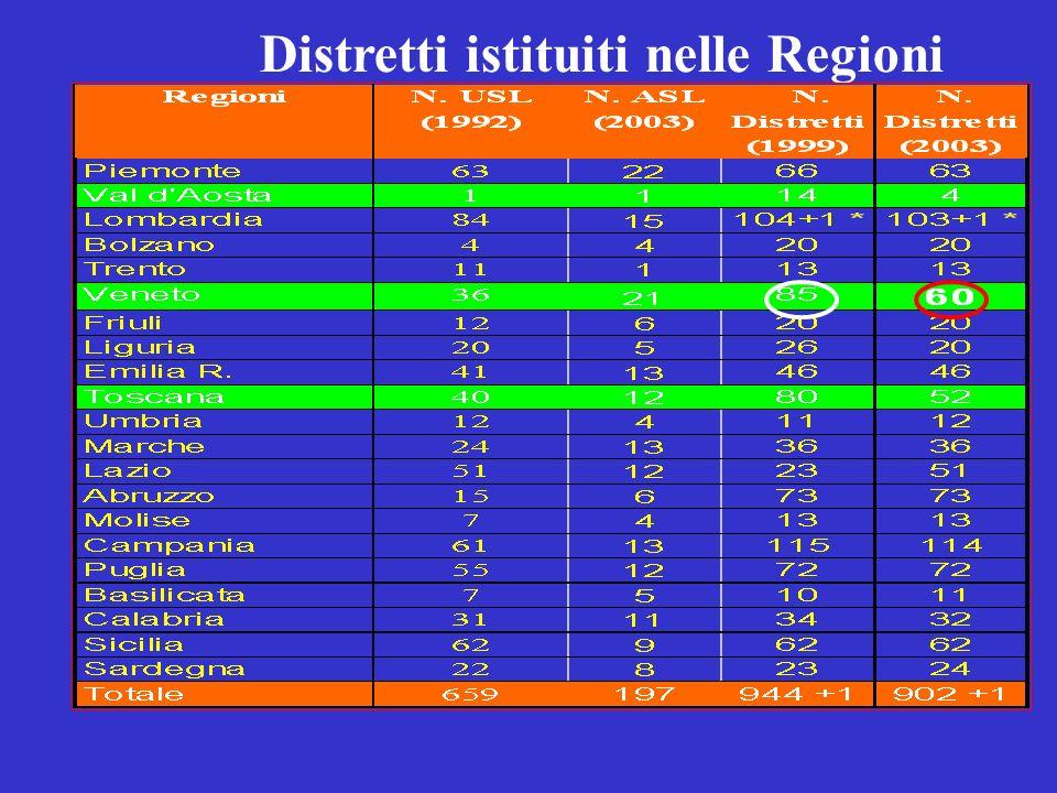 Distretti istituiti nelle Regioni