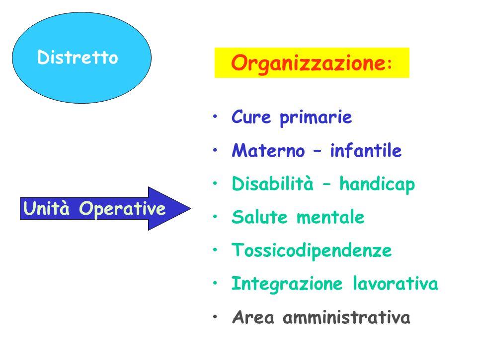 Organizzazione: Distretto Cure primarie Materno – infantile