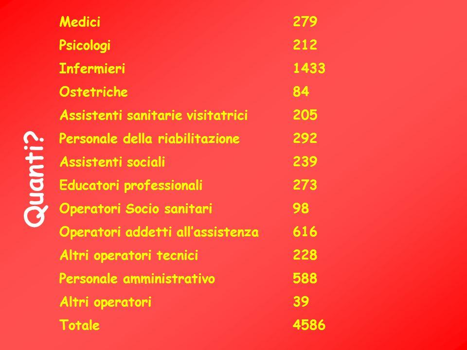 Quanti Medici 279 Psicologi 212 Infermieri 1433 Ostetriche 84