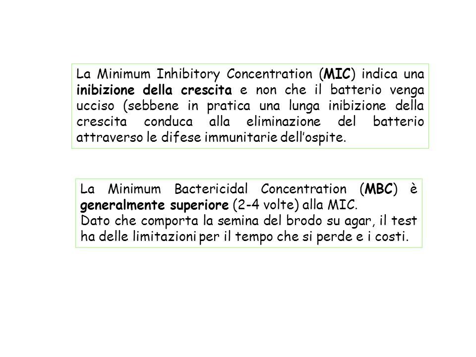 La Minimum Inhibitory Concentration (MIC) indica una inibizione della crescita e non che il batterio venga ucciso (sebbene in pratica una lunga inibizione della crescita conduca alla eliminazione del batterio attraverso le difese immunitarie dell'ospite.
