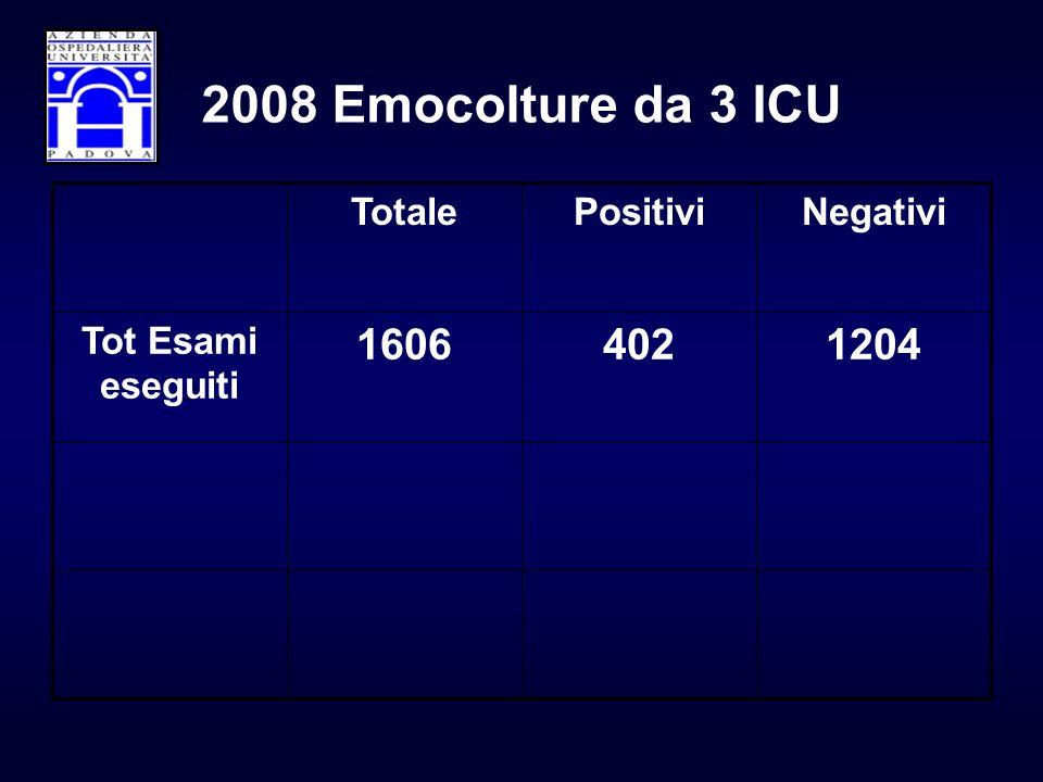 2008 Emocolture da 3 ICU 1204 402 1606 Tot Esami eseguiti Negativi