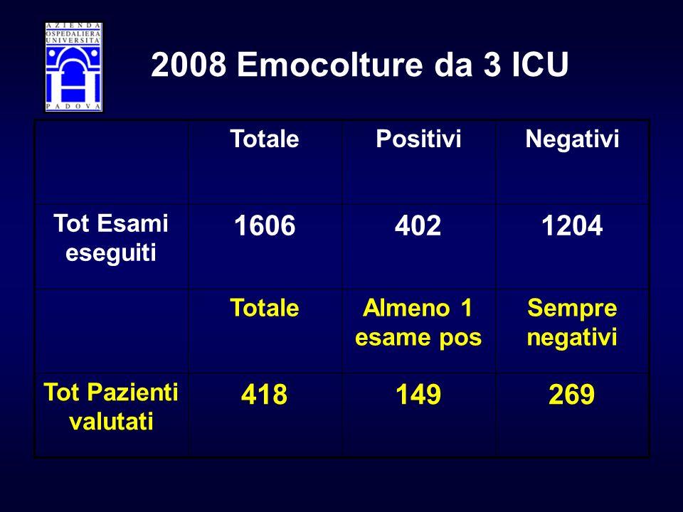 2008 Emocolture da 3 ICU 269. 149. 418. Tot Pazienti valutati. Sempre negativi. Almeno 1 esame pos.