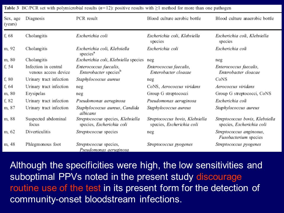Although the specificities were high, the low sensitivities and suboptimal PPVs noted in the present study discourage routine use of the test in its present form for the detection of community-onset bloodstream infections.
