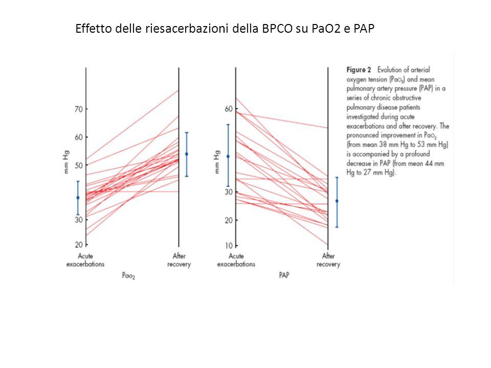 Effetto delle riesacerbazioni della BPCO su PaO2 e PAP