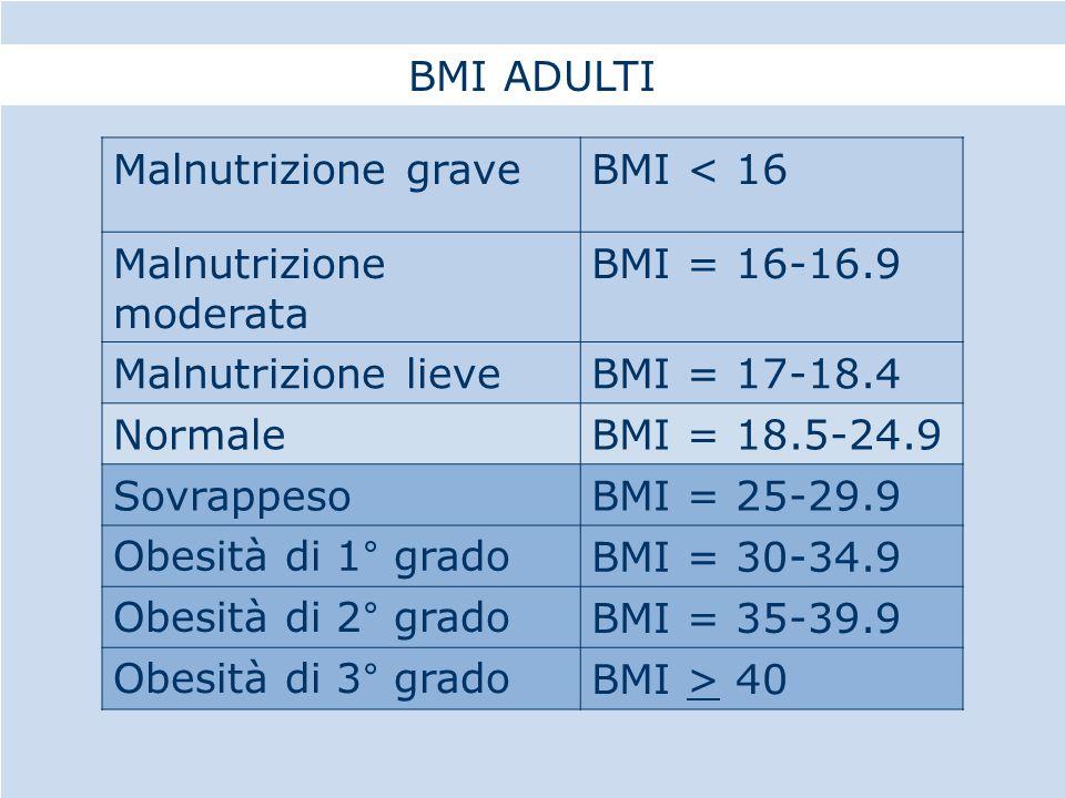 BMI ADULTI Malnutrizione grave. BMI < 16. Malnutrizione moderata. BMI = 16-16.9. Malnutrizione lieve.