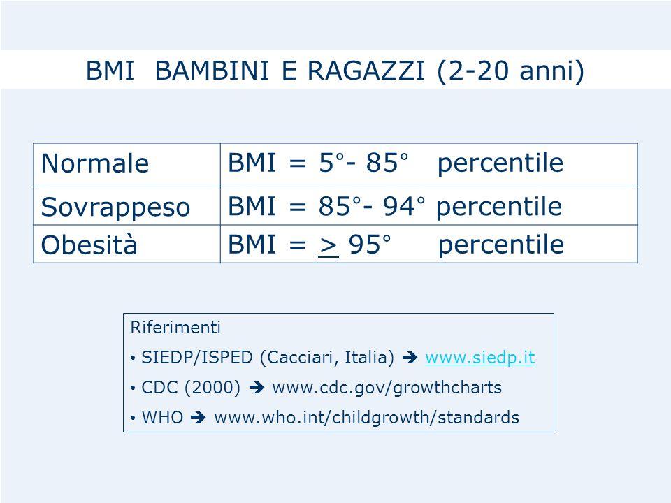 BMI BAMBINI E RAGAZZI (2-20 anni)