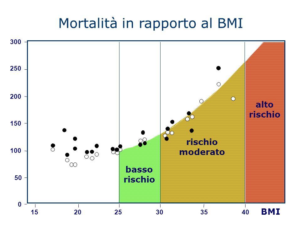 Mortalità in rapporto al BMI
