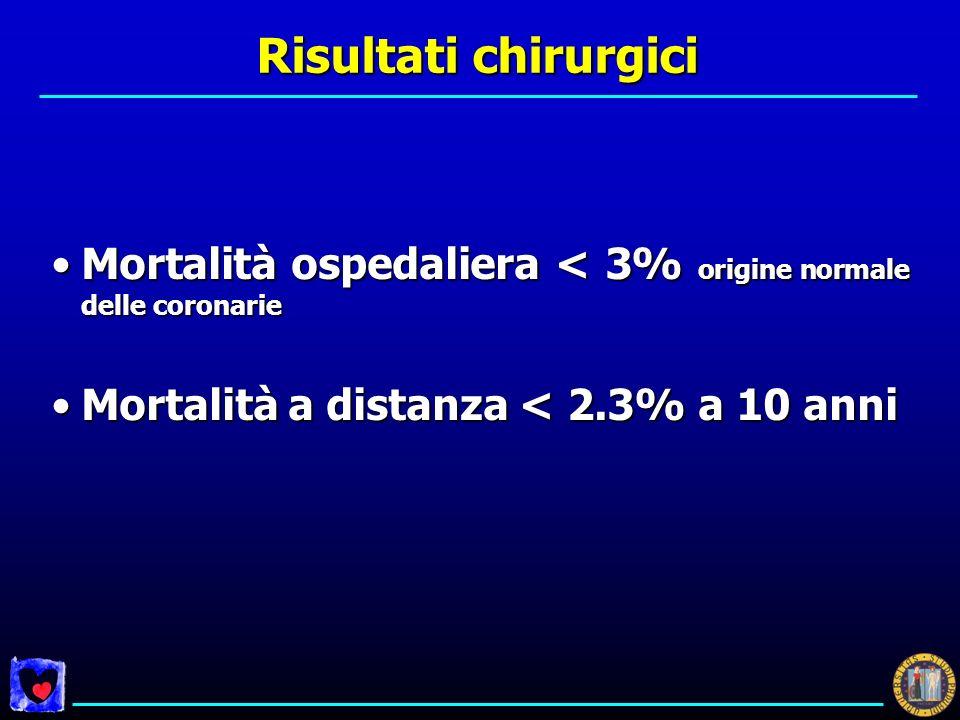 Risultati chirurgici Mortalità ospedaliera < 3% origine normale delle coronarie. Mortalità a distanza < 2.3% a 10 anni.