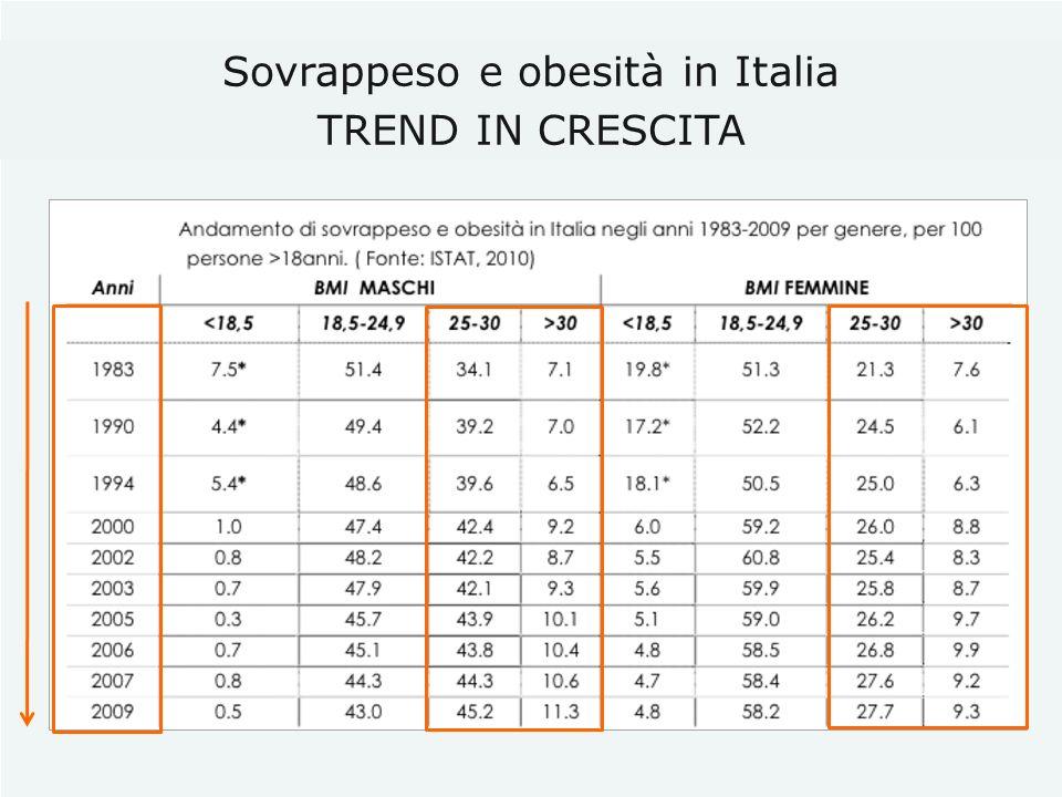 Sovrappeso e obesità in Italia