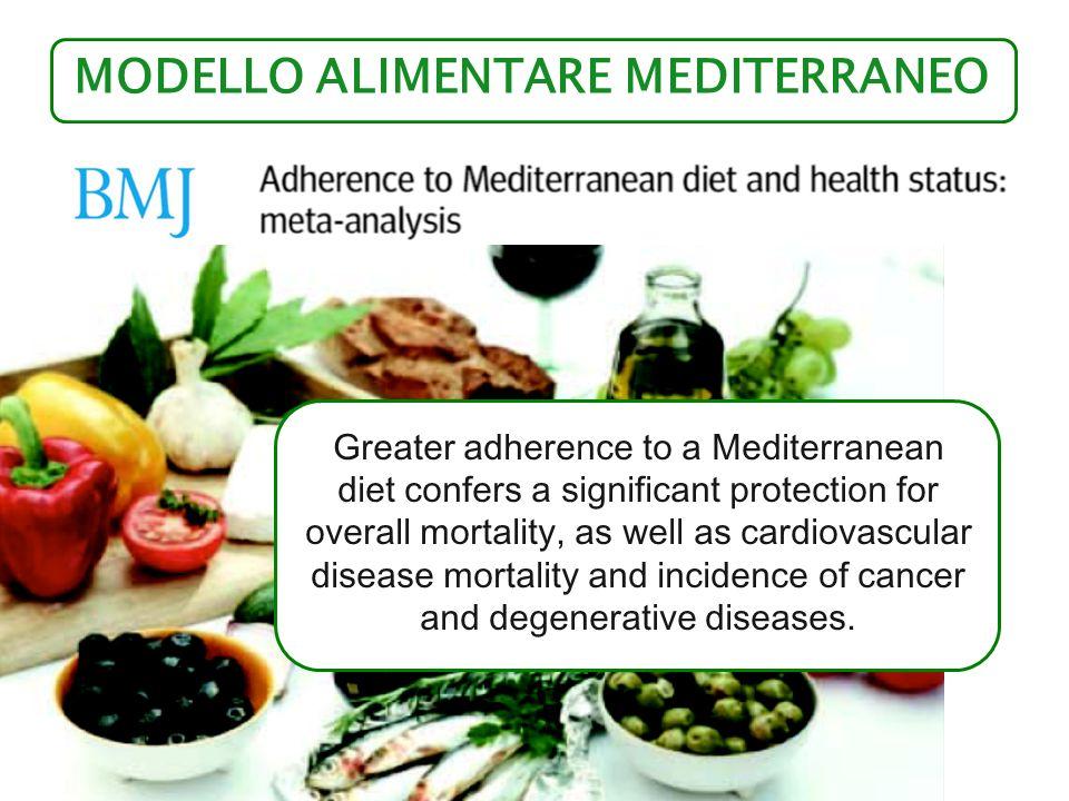 modello alimentare mediterraneo