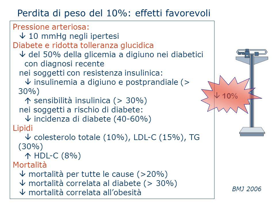 Perdita di peso del 10%: effetti favorevoli