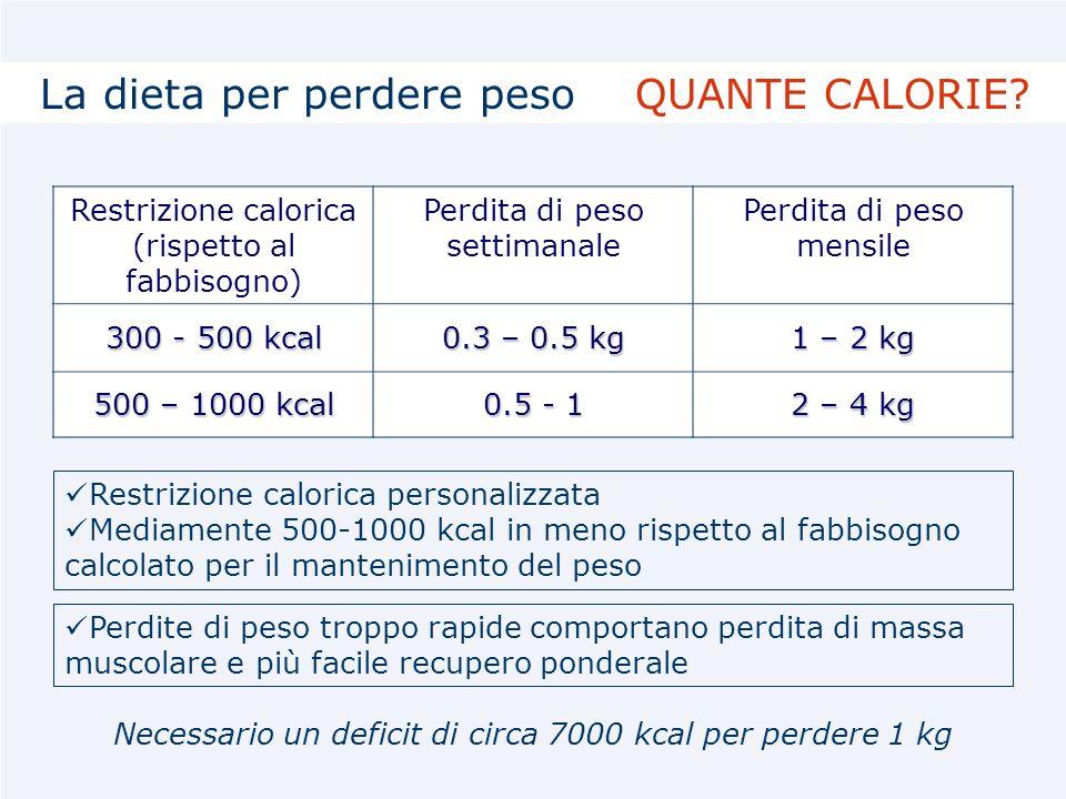 La dieta per perdere peso QUANTE CALORIE
