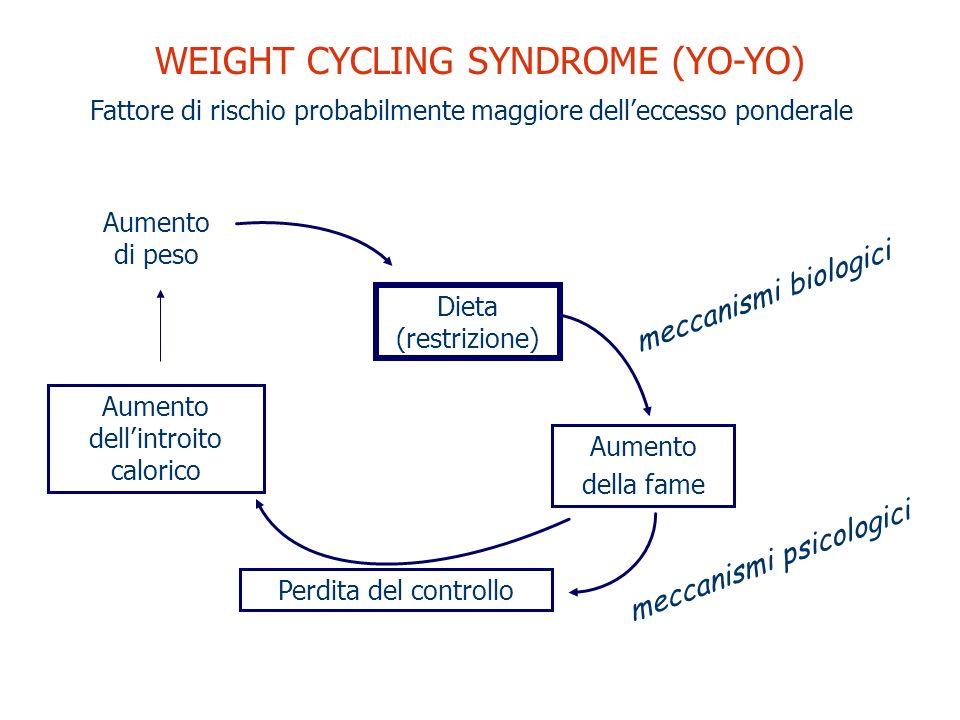 Weight cycling syndrome (yo-yo)