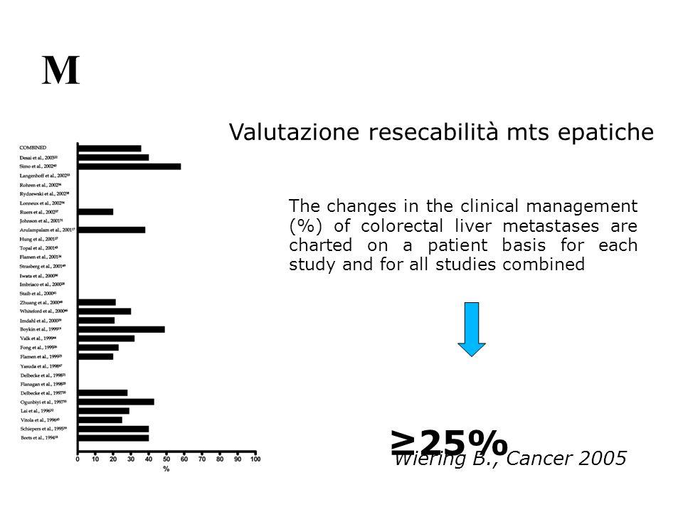 M ≥25% Valutazione resecabilità mts epatiche Wiering B., Cancer 2005