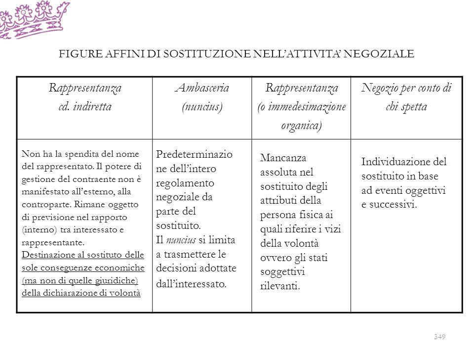 Rappresentanza cd. indiretta Ambasceria (nuncius) (o immedesimazione