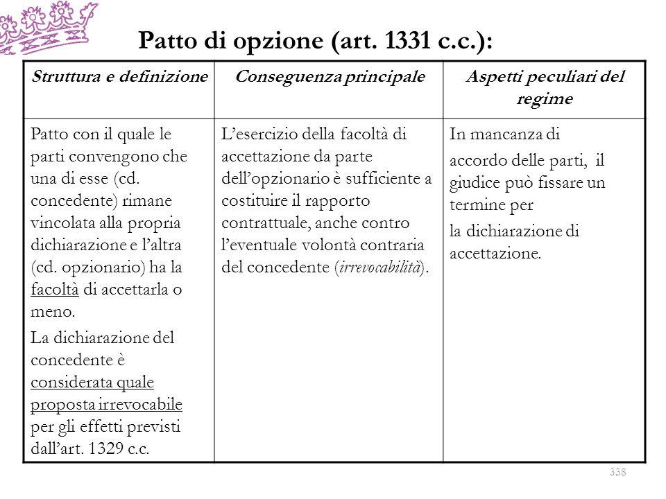 Patto di opzione (art. 1331 c.c.):