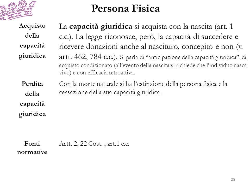 Persona Fisica Acquisto. della. capacità. giuridica.