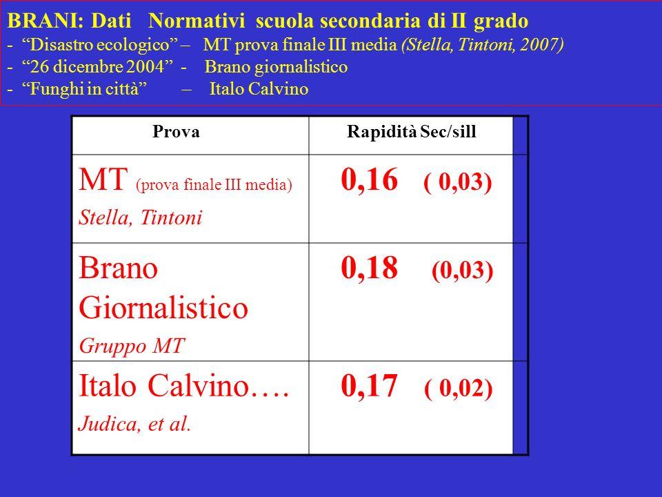 MT (prova finale III media) 0,16 ( 0,03) Brano Giornalistico