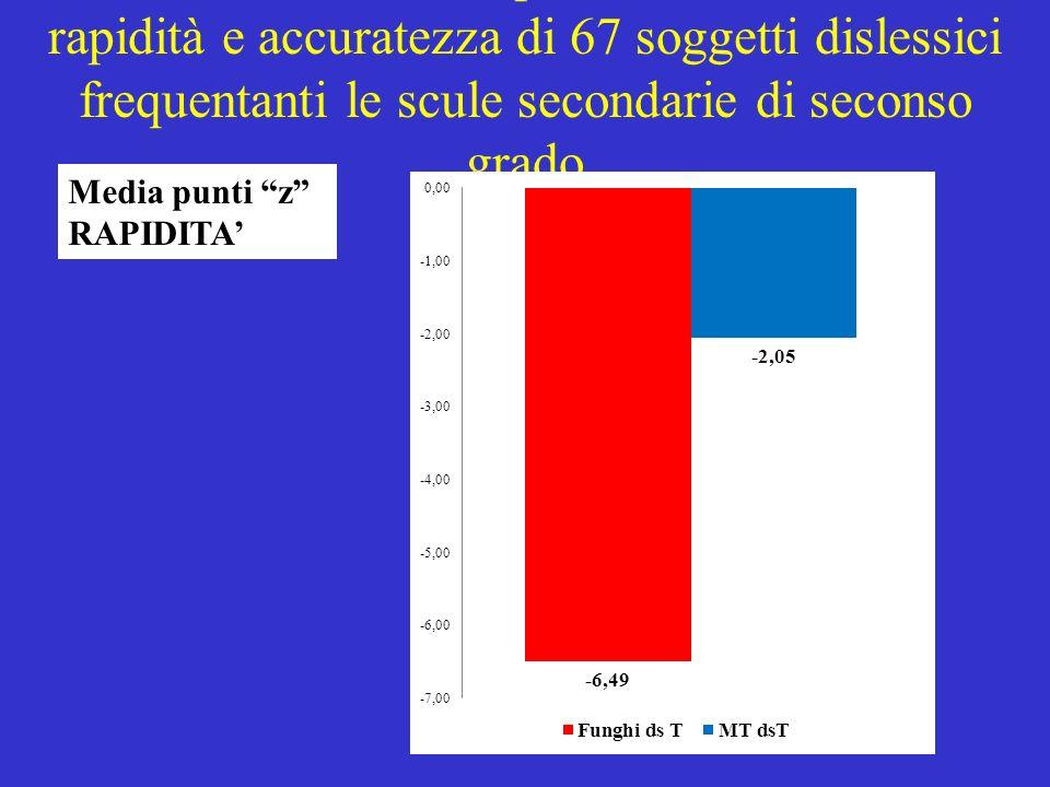 Medie dei punti z di rapidità e accuratezza di 67 soggetti dislessici frequentanti le scule secondarie di seconso grado
