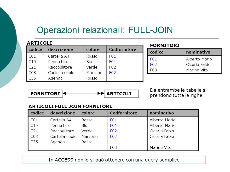 Operazioni relazionali: FULL-JOIN