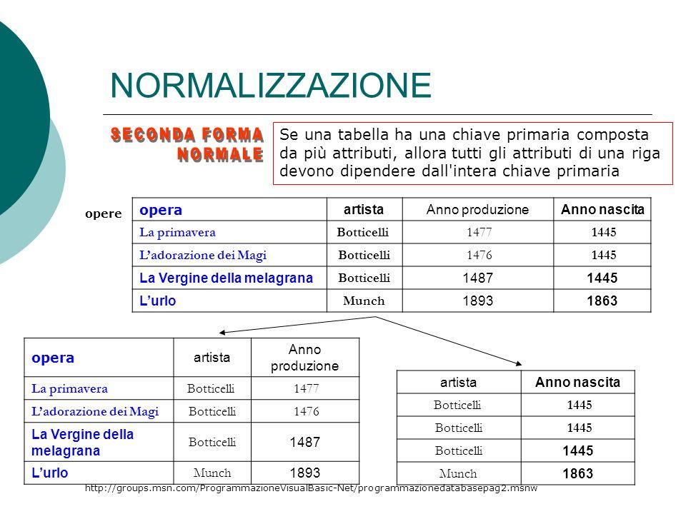 NORMALIZZAZIONE SECONDA FORMA NORMALE