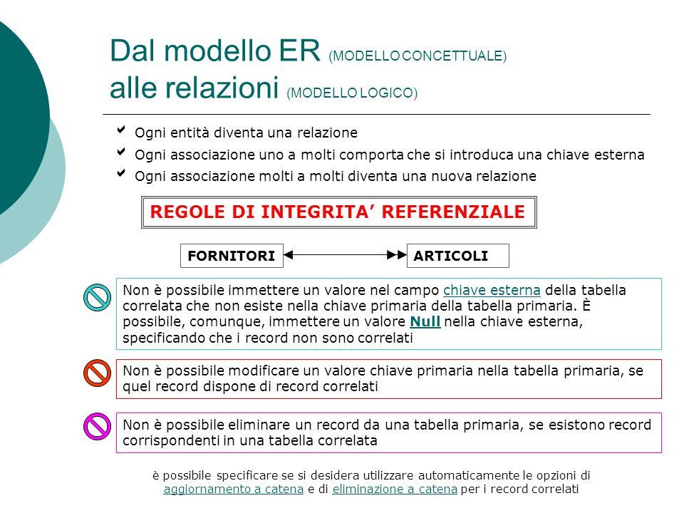 Dal modello ER (MODELLO CONCETTUALE) alle relazioni (MODELLO LOGICO)
