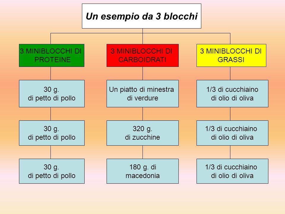 Un esempio da 3 blocchi 3 MINIBLOCCHI DI PROTEINE 3 MINIBLOCCHI DI