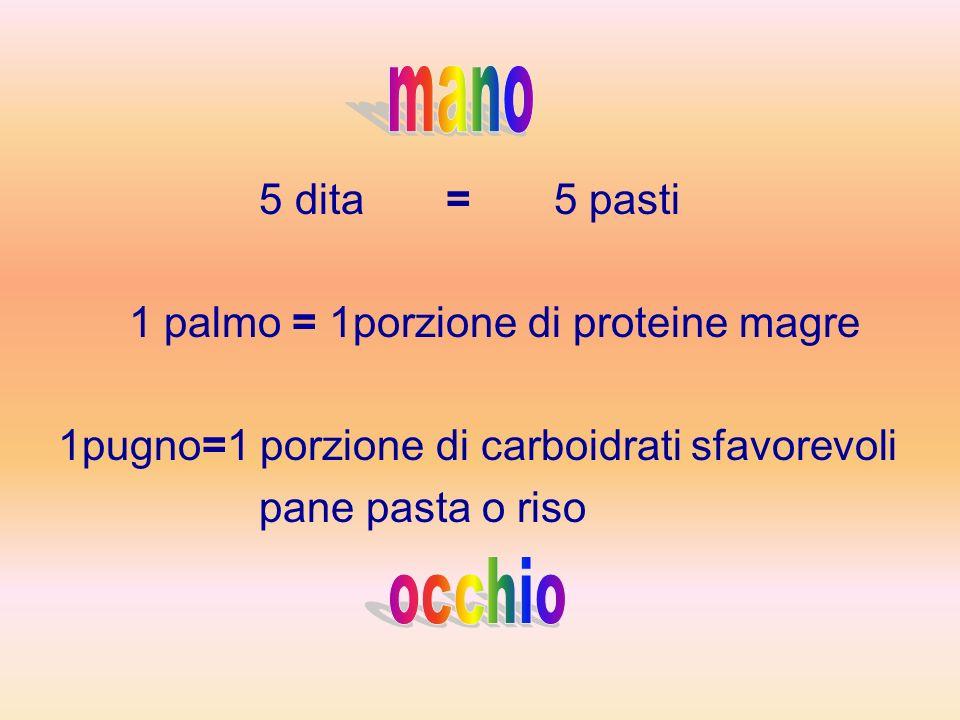 mano occhio 5 dita = 5 pasti 1 palmo = 1porzione di proteine magre