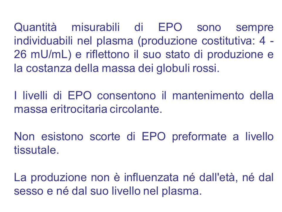 Quantità misurabili di EPO sono sempre individuabili nel plasma (produzione costitutiva: 4 - 26 mU/mL) e riflettono il suo stato di produzione e la costanza della massa dei globuli rossi.