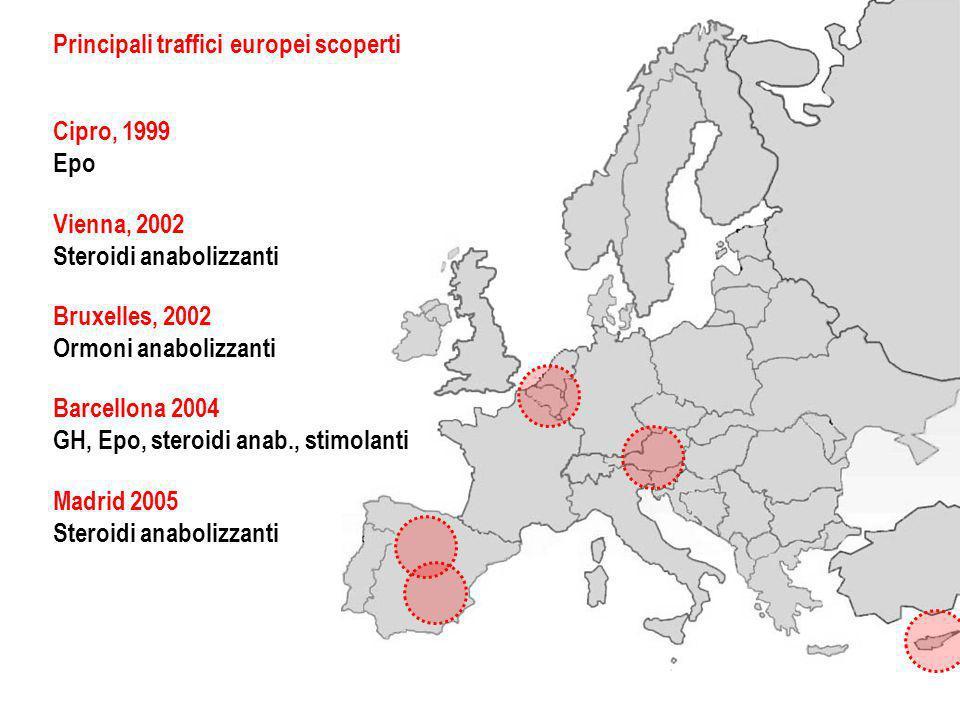 Principali traffici europei scoperti